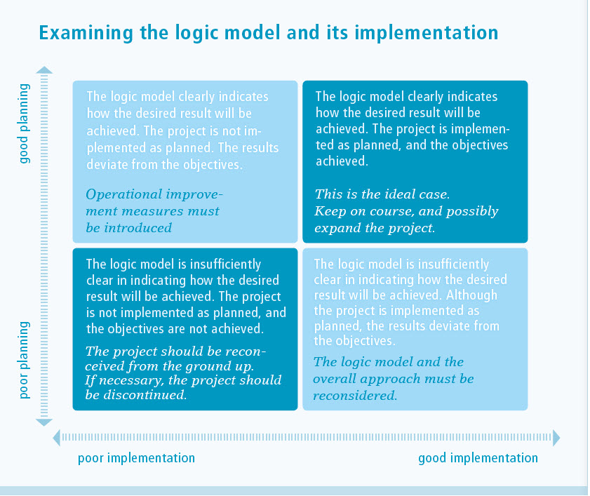 Examining the logic model and its implementation