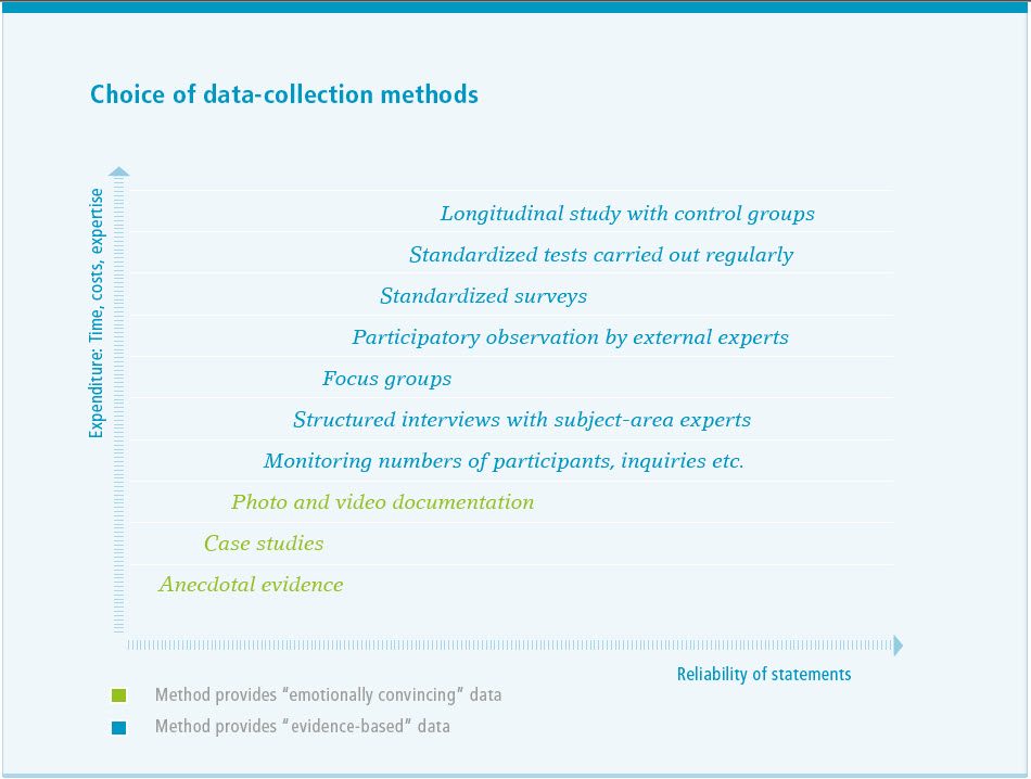 Choice of data-collection methods depending on reliability and expenditure