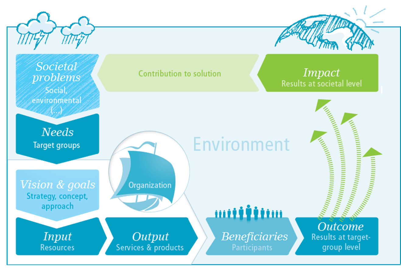 The Impact Cycle visualizes the ongoing procedure of fittting needs, offerings and needs fullfillment