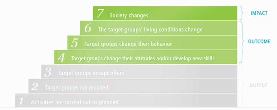 results staircase: steps 4-7 describe the relevant levels of results