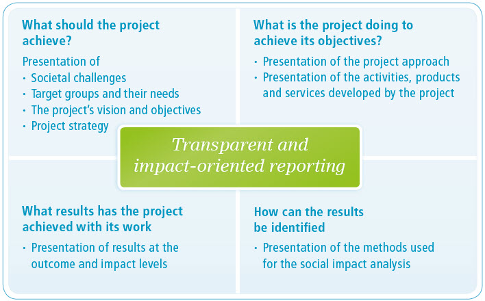transparent and impact-oriented reporting