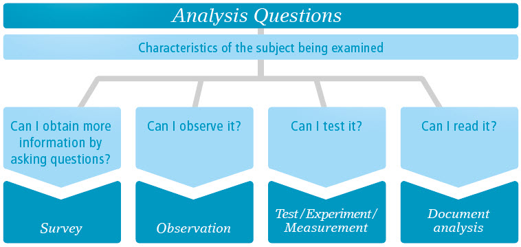 Data analysis: Which is the right data analysis procedure in my situation?